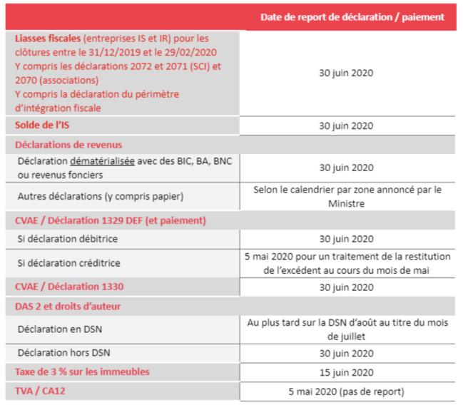 Lettre à la profession OEC - Coronavirus Covid-19 -  Report de délais